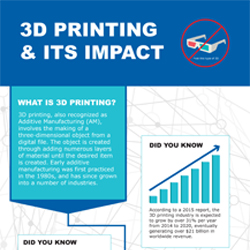 3D Printing, also recognized as Additive Manufacturing (AM), involves the making of a three-dimensional object from a digital file. Check out the overview of the process and more on this infographic.