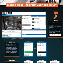 The bidding guide for EquipNet Auctions Applet.