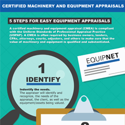 A Certified Machinery and Equipment Appraisal (CMEA) is often required by business owners, lenders, CPAs, and many others  to make sure the value of their machinery and equipment is qualified and substantiated. Here is the process of a CMEA.