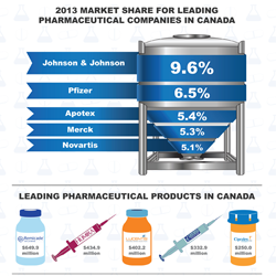 Get an inside look of the pharmaceutical industry market shares and more in Canada.