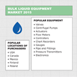 Take a look at our infographic for an overview of the chemical equipment industry regional statistics in 2015, featuring the bulk solid industry, bulk liquid, and plastics.
