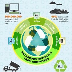 Don't add to the digital dump; over 300,000 computers are produced each year and only 40% are properly recycled.