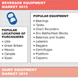 Take a look at our infographic for an overview of the consumer products equipment industry regional statistics in 2015, featuring the following industries: food, beverage, dairy, confectionery, household products, and personal care.
