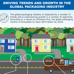 The global packaging industry is impacted by a number of trends and is experiencing growth in a number of segments. According to a report, the industry is expected to reach $975 billion by 2018.