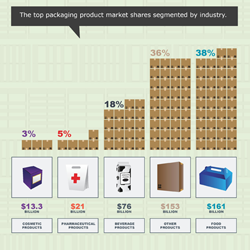 Many industries utilize packaging items to package, ship and style their products. Check out some of the top market shares based on the industries.