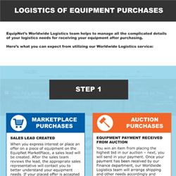 EquipNet's Worldwide Logistics team helps to manage all of the complicated details of your logistics needs for receiving your equipment once purchased. Take a look at the basics of the process below, including MarketPlace sales and Auction items.