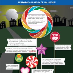 Ever wonder where the term Lollipop came from? We've got the inside information for this sweet sector of the confectionery industry.