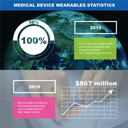 Wearable devices are in high demand and are experiencing vast growth, especially in the medical device industry.