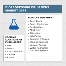 Take a look at our infographic for an overview of the pharma and biotech equipment industry regional statistics in 2015, featuring bioprocessing, liquids/ointments/creams, solid dose, and sterile equipment.