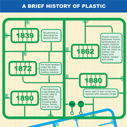 Plastic is one of the most common materials used around the world. Get an inside look at some of the history behind plastic.