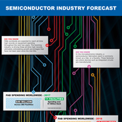 FABs worldwide are expected to reach all-time high records on equipment spending in the upcoming years. Check out our semiconductor industry infographic for more details.