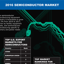 The semiconductor manufacturing equipment industry is forecasted to grow 13.2% from 2016 to 2017, driven by facility equipment needs and semiconductor manufacturing specific to memory and power needs.