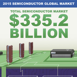 The overall semiconductor market breakdown for 2015.