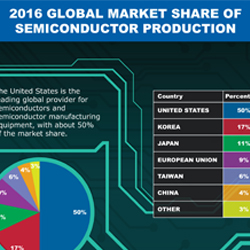 The United States is the leading global provider for semiconductors and semiconductor manufacturing equipment, with about 50% of the market share.