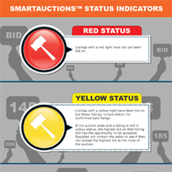 EquipNet SmartAuctions™ use colored indicators to show the status of a lot. Our SmartAuction™ status indicators automatically update you on the changing status of your bid. Take a look at this infographic for more information on our status indicators.
