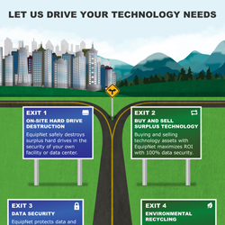 Let Us Drive Your Technology Needs