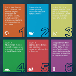 Electronic waste affects everyone across the globe - Be sure to comply with proper environmental recycling regulations.