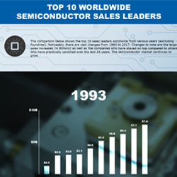 The comparison below shows the top 10 semiconductor sales leaders worldwide from various years (excluding foundries). Changes to note are the large sales increases (in Billions) as well as the companies who have stayed on top compared to others who have