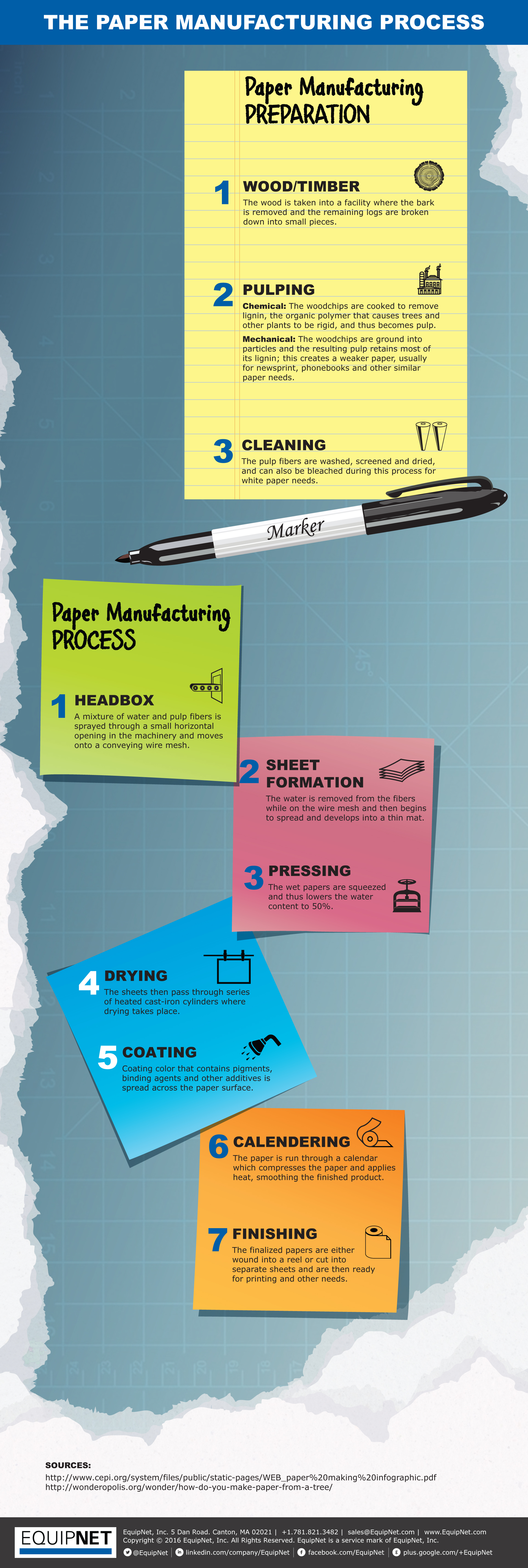 The Paper Manufacturing Process - EquipNet